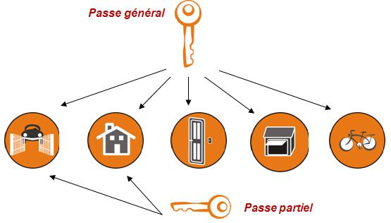 Passe général avec passes partiels